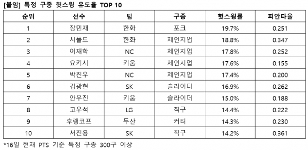특정 구종 헛스윙 유도율 TOP 10